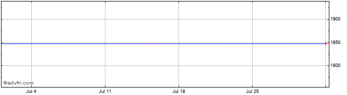 1 Month Rockrose Energy Share Price Chart