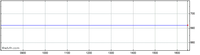 Intraday Rsa Insurance Share Price Chart for 10/4/2020