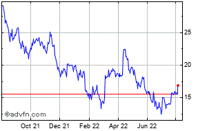 Resolute Mining Share Price  RSG - Stock Quote, Charts