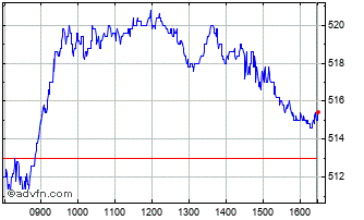 Intraday Rentokil Initial Chart