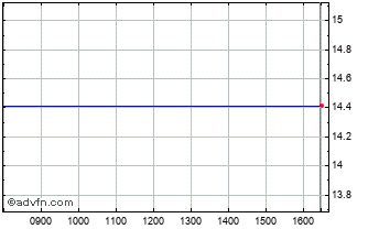 Intraday Ryanair Chart