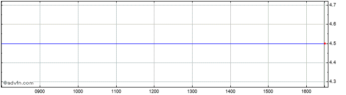 Intraday Salvarx Share Price Chart for 26/1/2021