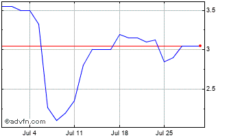 1 Month Savannah Res. Chart