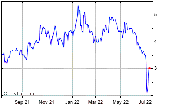 1 Year Savannah Res. Chart
