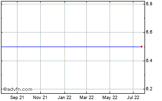 1 Year Savile Group Chart