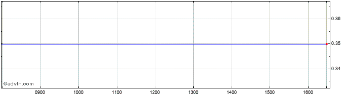 Intraday Sealand Capital Galaxy Share Price Chart for 22/9/2020