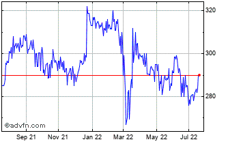 1 Year Strategic Equity Capital Chart