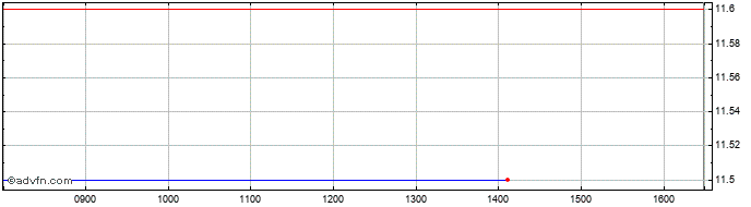Intraday Serinus Energy Share Price Chart for 28/10/2020