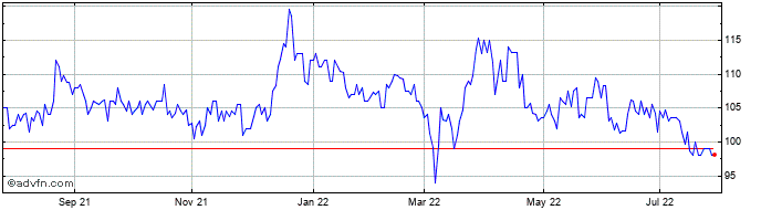 1 Year Schroder European Real E... Share Price Chart