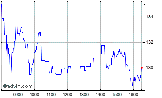 Intraday S4 Capital Chart