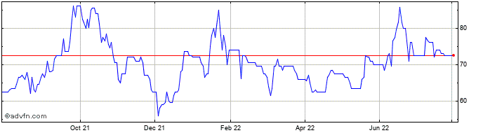 1 Year Scotgold Resources Share Price Chart