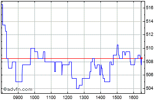 Intraday Shaftesbury Chart