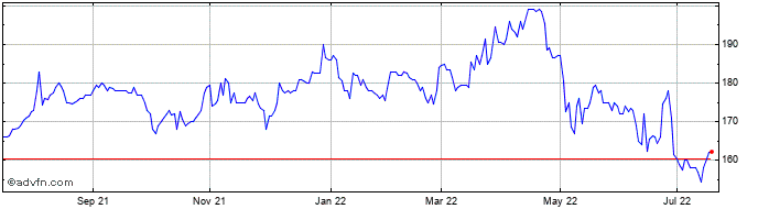 1 Year Urban Logistics Reit Share Price Chart