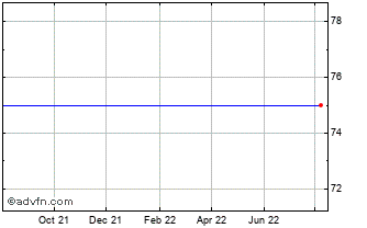 1 Year Safe Harbour H. Chart