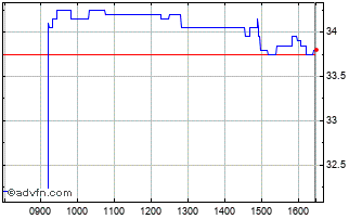 Intraday SIG Chart
