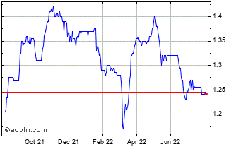 1 Year Tufton Oceanic Assets Chart
