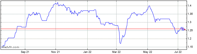 1 Year Tufton Oceanic Assets Share Price Chart