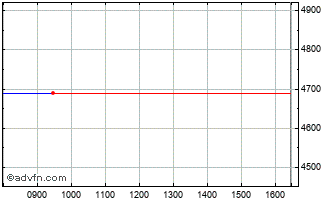 Intraday Shire Chart