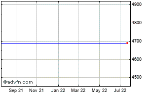 1 Year Shire Shp Share Price Chart
