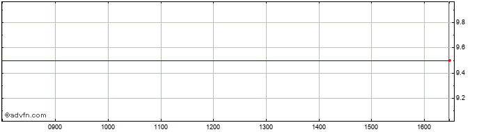 Intraday Myanmar Strategic Share Price Chart for 29/11/2020
