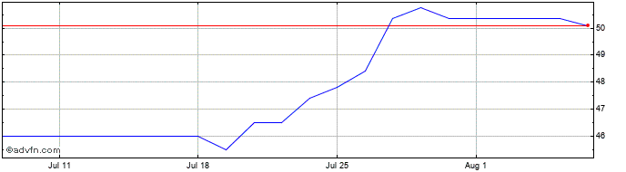 1 Month Sherborne Investors (gue... Share Price Chart
