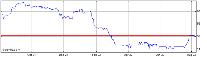 1 Year Sherborne Investors (gue... Share Price Chart