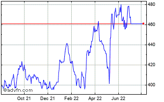 1 Year Secure Income Reit Chart
