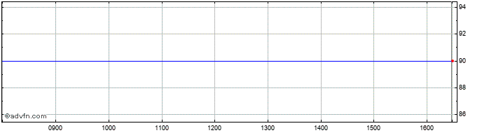 Intraday Sanditon Investment Share Price Chart for 05/12/2020