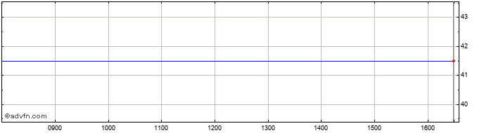 Intraday St James House Share Price Chart for 18/6/2019