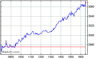 Intraday Smurfit Kappa  Chart