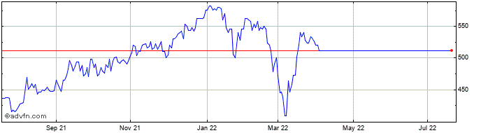 1 Year Standard Life Private Eq... Share Price Chart