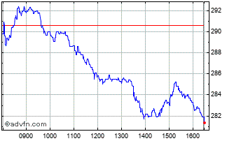 Intraday Smith (ds) Chart