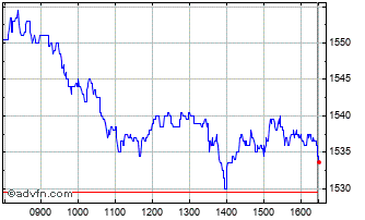 Intraday Smiths Chart