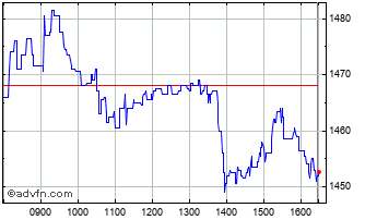 Intraday WH Smith Chart