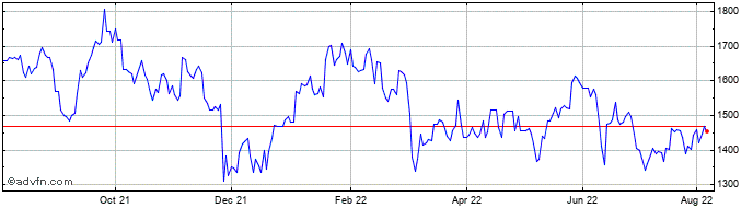 1 Year Wh Smith Share Price Chart