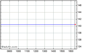 Intraday Sanderson Chart
