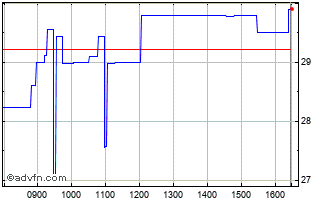 Intraday Synairgen Chart