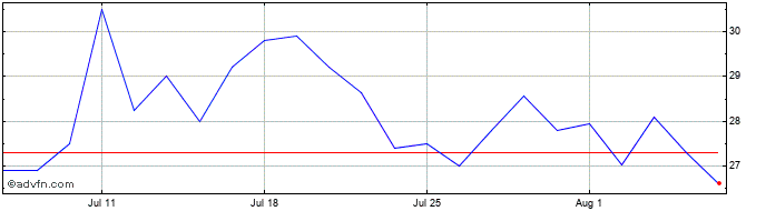 1 Month Synairgen Share Price Chart