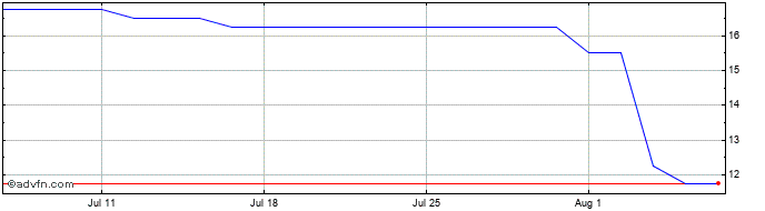 1 Month Sabien Technology Share Price Chart