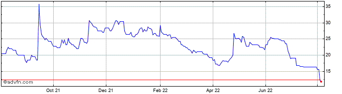 1 Year Sabien Technology Share Price Chart