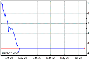 1 Year Salt Lake Potash Chart