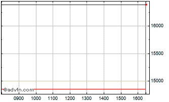 Intraday Src Phy Pal Etc Chart
