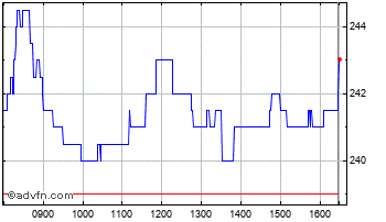 Intraday Spire Health Chart