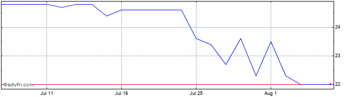 1 Month Sportech Share Price Chart