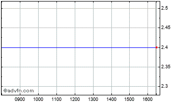 Intraday ST Peter Port Chart