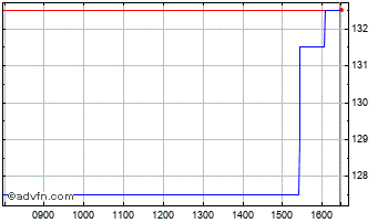 Intraday Sperati Chart