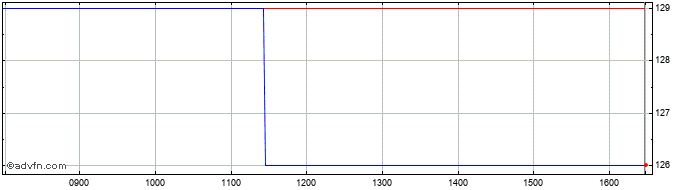 Intraday Springfield Properties Share Price Chart for 03/8/2020