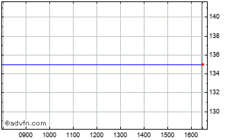 Intraday Spectra Systems Chart