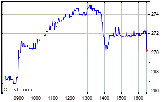 Intraday Spirent Communications Chart