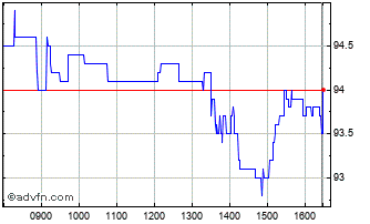 Intraday Sirius R E. Chart
